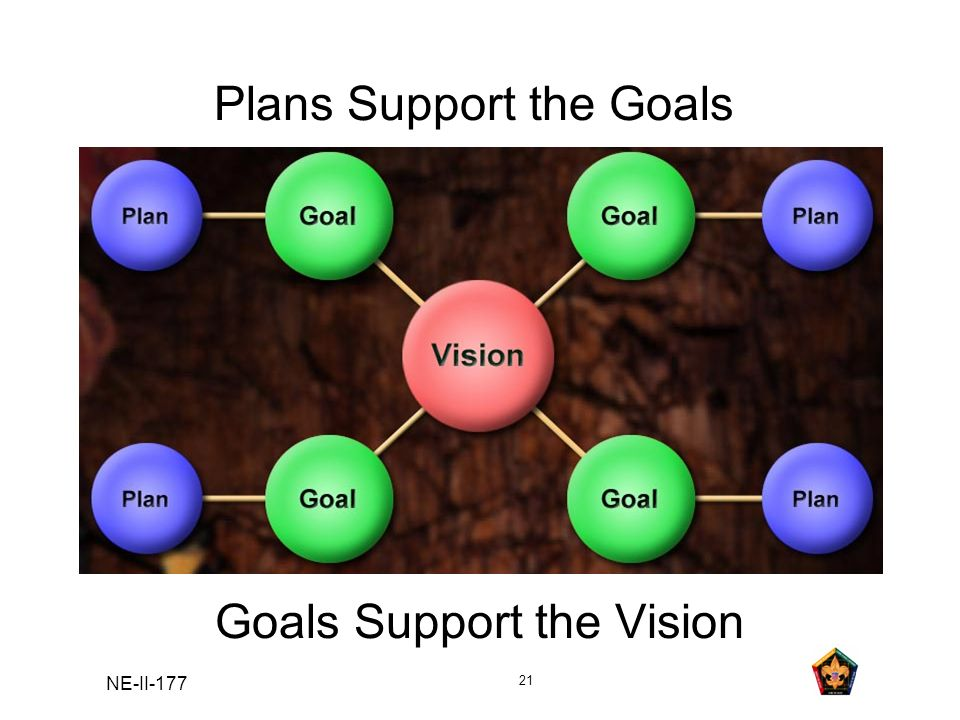 NE-II-177 21 Plans Support the Goals Goals Support the Vision