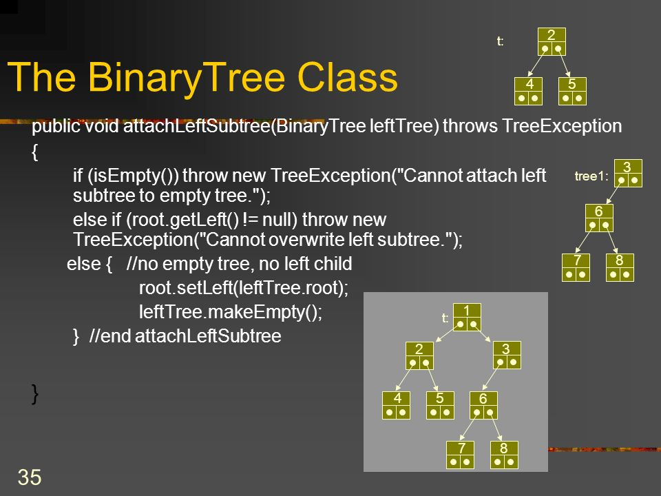 35 The BinaryTree Class public void attachLeftSubtree(BinaryTree leftTree) throws TreeException { if (isEmpty()) throw new TreeException( Cannot attach left subtree to empty tree. ); else if (root.getLeft() != null) throw new TreeException( Cannot overwrite left subtree. ); else { //no empty tree, no left child root.setLeft(leftTree.root); leftTree.makeEmpty(); } //end attachLeftSubtree } t: 1 3 6 78 2 45 2 45 tree1: 3 6 78