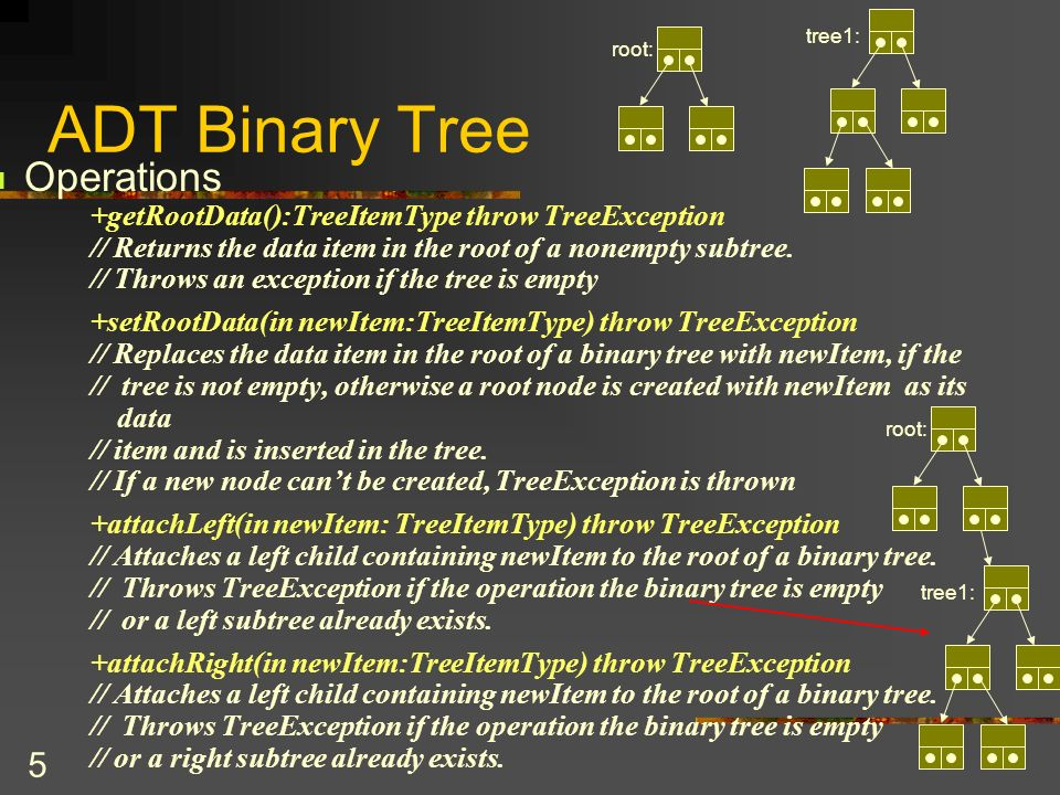 6 ADT Binary Tree Operations +attachLeftSubtree(inout leftTree:BinaryTree) throw TreeException // Attaches leftTree as the left subtree of the root of a binary tree and makes // leftTree empty so that it cant be used to access this tree.