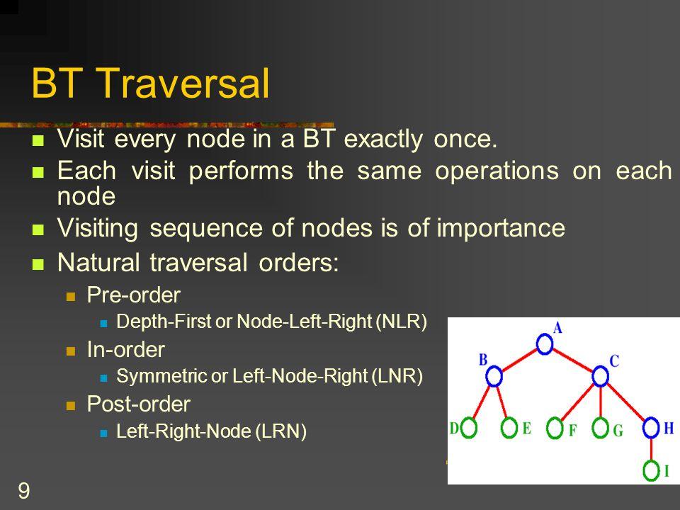 40 inOrderPrint() Print tree using inorder traversal: 4 2 5 1 7 6 8 3 t: 1 3 6 78 2 45 public void inOrderPrint(TreeNode rootNode) throws TreeException { if (rootNode!=null) { inOrderPrint(rootNode.getLeft()); System.out.print(rootNode.getItem() + ); inOrderPrint(rootNode.getRight()); }
