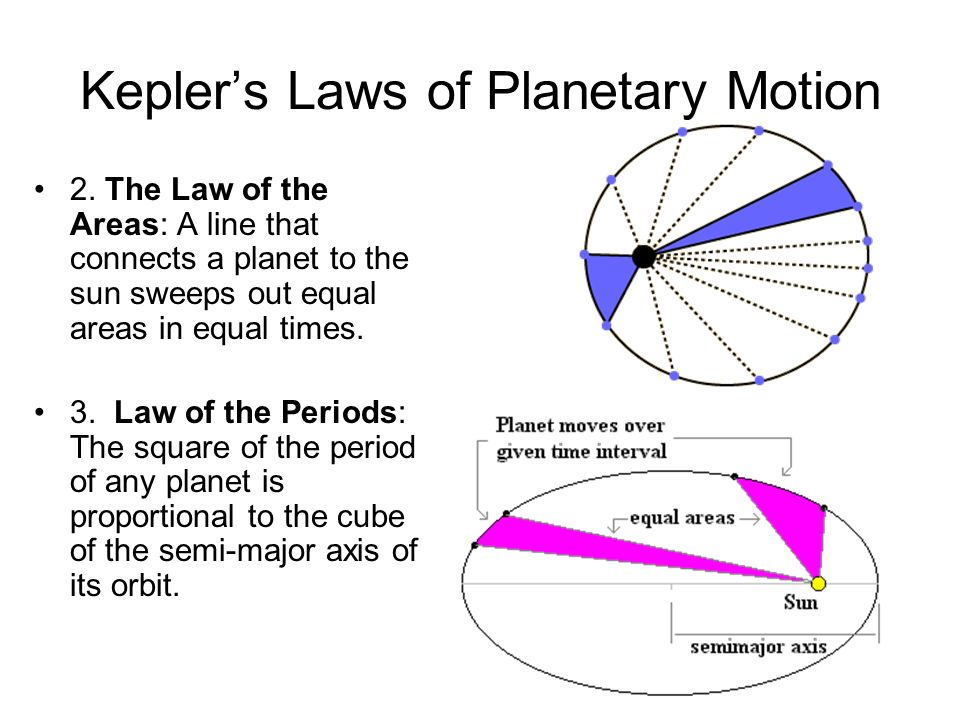 Keplers Laws of Planetary Motion 2. The Law of the Areas: A line that connects a planet to the sun sweeps out equal areas in equal times. 3. Law of th