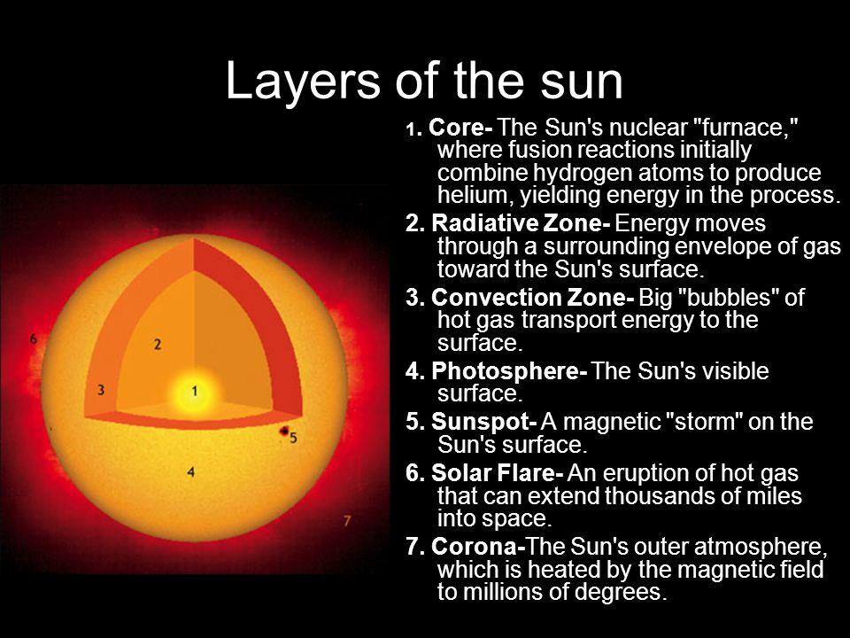 1. Core- The Sun's nuclear