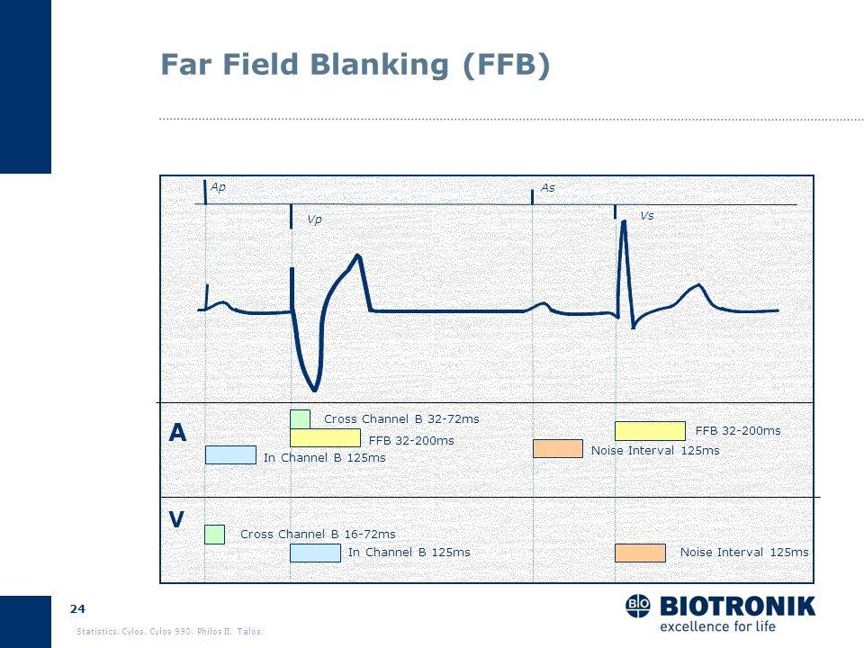 23 Statistics. Cylos, Cylos 990, Philos II, Talos. Far Field Blanking (FFB) Prevents detection of R-waves in the atrial channel FFB is a digital blank
