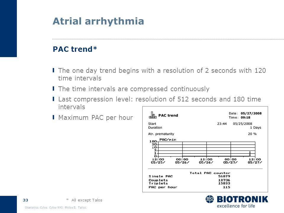 32 Statistics. Cylos, Cylos 990, Philos II, Talos. Atrial arrhythmia A V AVI AARP PACW Prematurity (e.g., 25%) P-P Interval Atrial senses are register