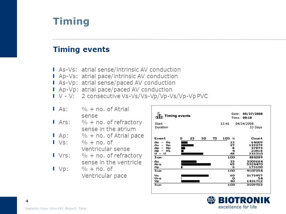 3 Statistics. Cylos, Cylos 990, Philos II, Talos. Agenda Timing Atrial arrhythmia Ventricular arrhythmia Sensor Sensing Pacing