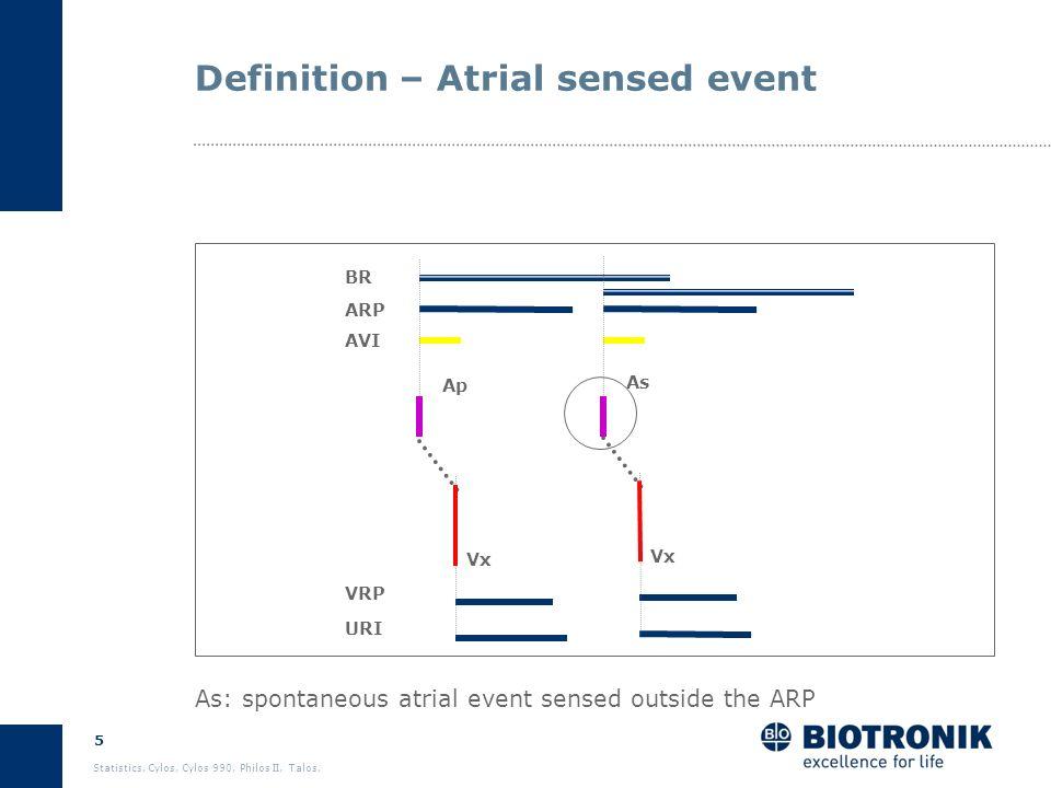4 Statistics. Cylos, Cylos 990, Philos II, Talos. Timing Timing events As-Vs: atrial sense/intrinsic AV conduction Ap-Vs:atrial pace/intrinsic AV cond