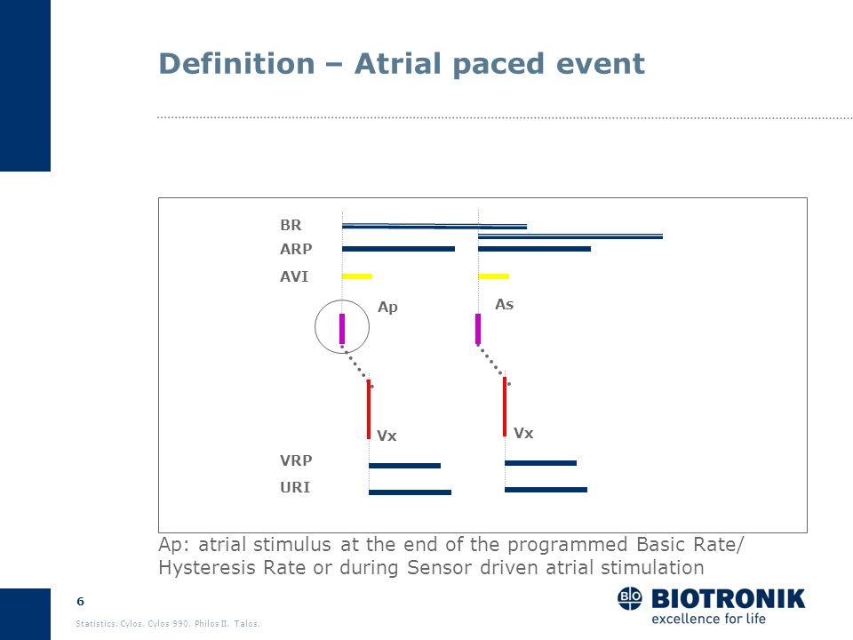 5 Statistics. Cylos, Cylos 990, Philos II, Talos. Definition – Atrial sensed event Ap BR ARP AVI VRP URI As Vx As: spontaneous atrial event sensed out