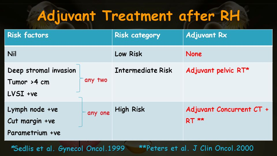 Adjuvant Treatment after RH Risk factorsRisk categoryAdjuvant Rx NilLow RiskNone Deep stromal invasion Tumor >4 cm LVSI +ve Intermediate RiskAdjuvant