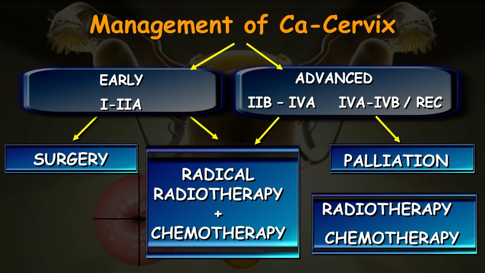 Management of Ca-Cervix EARLY I-IIA EARLY I-IIA ADVANCED IIB – IVA IVA-IVB / REC ADVANCED IIB – IVA IVA-IVB / REC SURGERY RADICAL RADIOTHERAPY + CHEMO