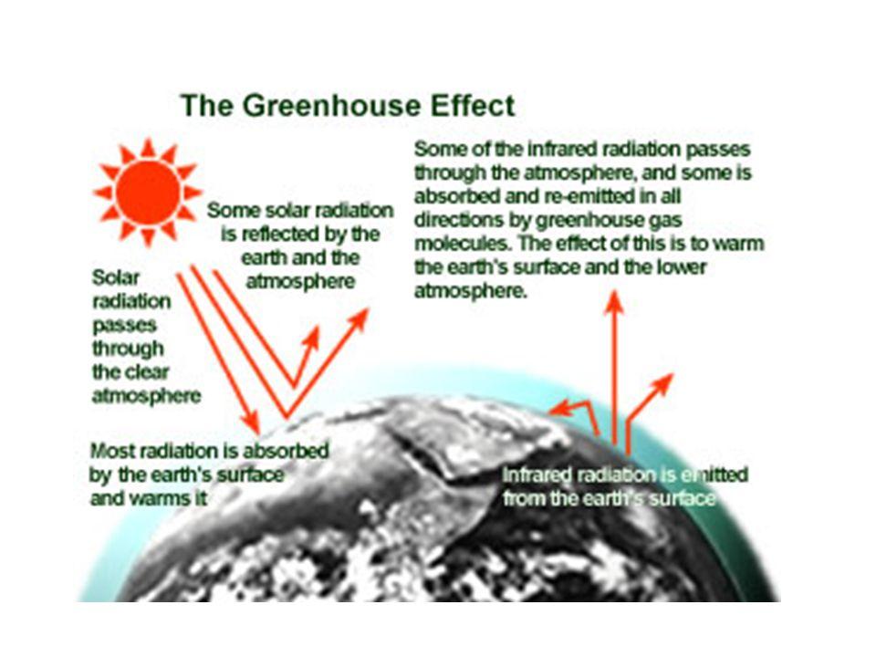 Greenhouse effect animation