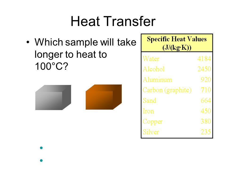 Heat Transfer Which sample will take longer to heat to 100°C? 50 g Al50 g Cu Al - It has a higher specific heat. Al will also take longer to cool down