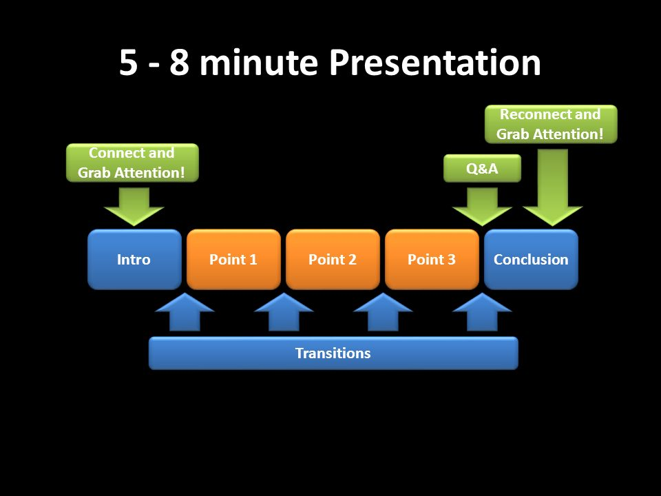 5 - 8 minute Presentation Transitions Intro Point 1 Conclusion Point 2 Point 3 Q&AQ&A Q&AQ&A Connect and Grab Attention! Connect and Grab Attention! R