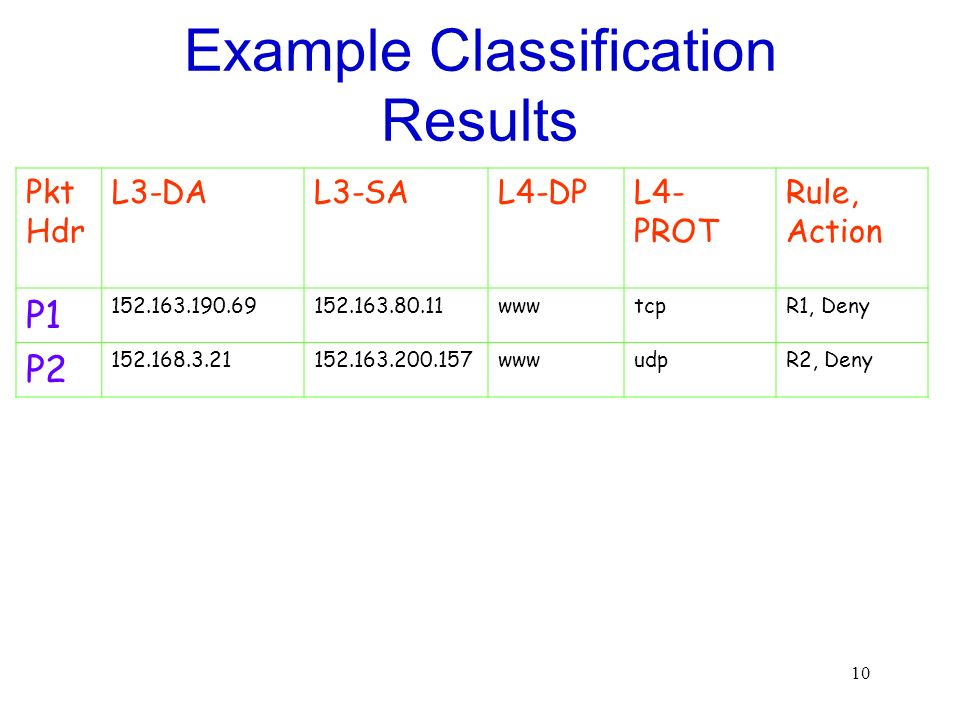 10 Example Classification Results Pkt Hdr L3-DAL3-SAL4-DPL4- PROT Rule, Action P1 152.163.190.69152.163.80.11wwwtcpR1, Deny P2 152.168.3.21152.163.200