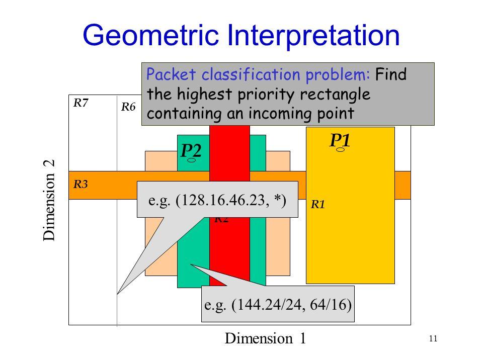 11 R5 Geometric Interpretation R4 R3 R1 R2 R7 Dimension 1 Dimension 2 R6 e.g. (128.16.46.23, *) e.g. (144.24/24, 64/16) P2 P1 Packet classification pr
