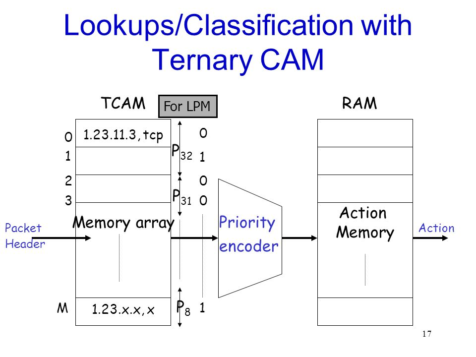 17 Lookups/Classification with Ternary CAM Memory array Priority encoder Action Memory Packet Header Action TCAMRAM 0 1 2 3 M 0 1 0 0 1 1.23.11.3, tcp