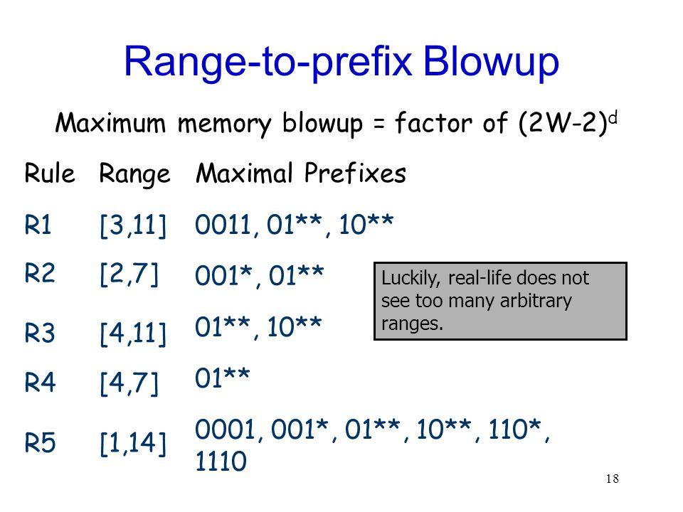 18 Maximal Prefixes 0011, 01**, 10** 001*, 01** 01**, 10** 01** 0001, 001*, 01**, 10**, 110*, 1110 Range-to-prefix Blowup RuleRange R1[3,11] R2[2,7] R