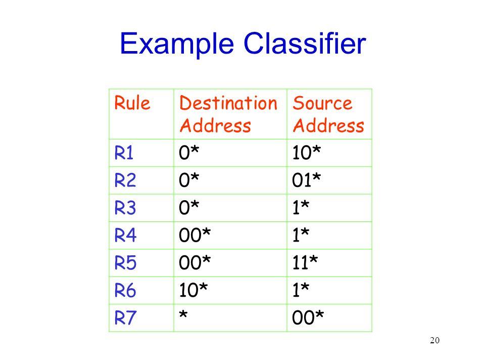 20 Example Classifier RuleDestination Address Source Address R10*10* R20*01* R30*1* R400*1* R500*11* R610*1* R7*00*