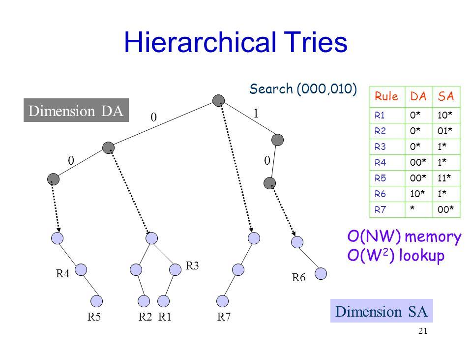 21 Hierarchical Tries Dimension DA O(NW) memory O(W 2 ) lookup RuleDASA R10*10* R20*01* R30*1* R400*1* R500*11* R610*1* R7*00* Search (000,010) Dimens