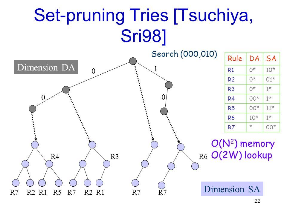 22 Set-pruning Tries [Tsuchiya, Sri98] Dimension DA RuleDASA R10*10* R20*01* R30*1* R400*1* R500*11* R610*1* R7*00* R7 Dimension SA R2R1R5R7R2R1 R3 R7