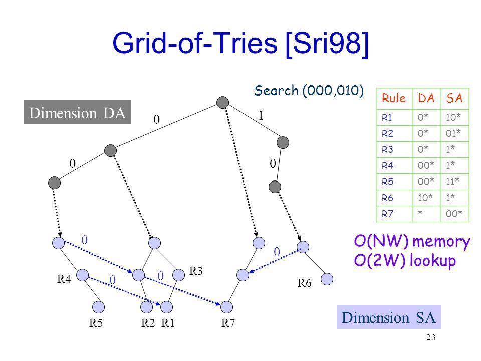 23 Grid-of-Tries [Sri98] Dimension DA Dimension SA R5R2R1 R3 R6 R7 R4 O(NW) memory O(2W) lookup RuleDASA R10*10* R20*01* R30*1* R400*1* R500*11* R610*