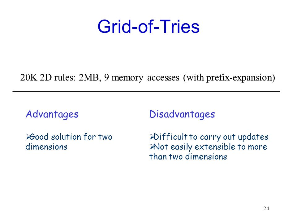 24 Grid-of-Tries Advantages Good solution for two dimensions Disadvantages Difficult to carry out updates Not easily extensible to more than two dimen