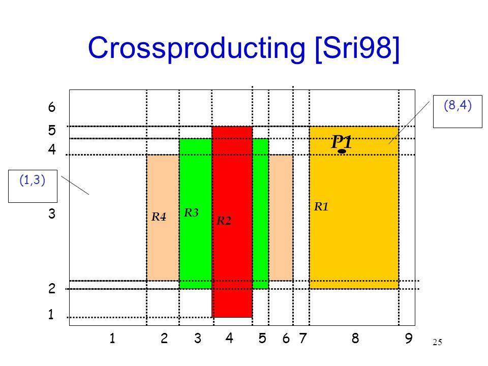 25 Crossproducting [Sri98] R4 R3 R2 R1 5 4 3 2 1 6 217894563 P1 (1,3) (8,4)