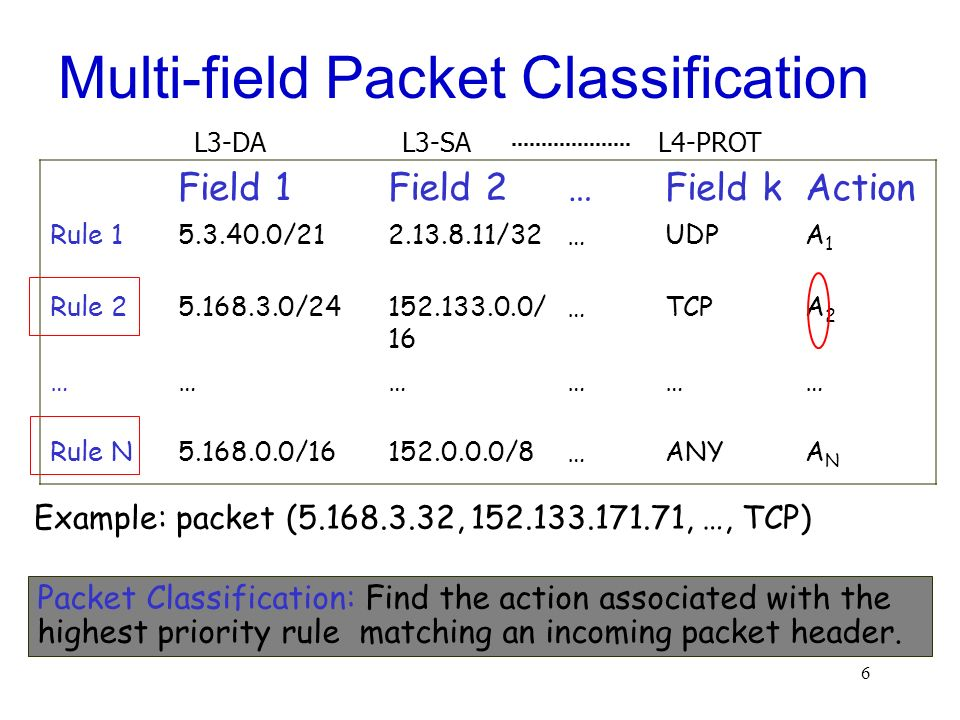6 Multi-field Packet Classification Packet Classification: Find the action associated with the highest priority rule matching an incoming packet heade