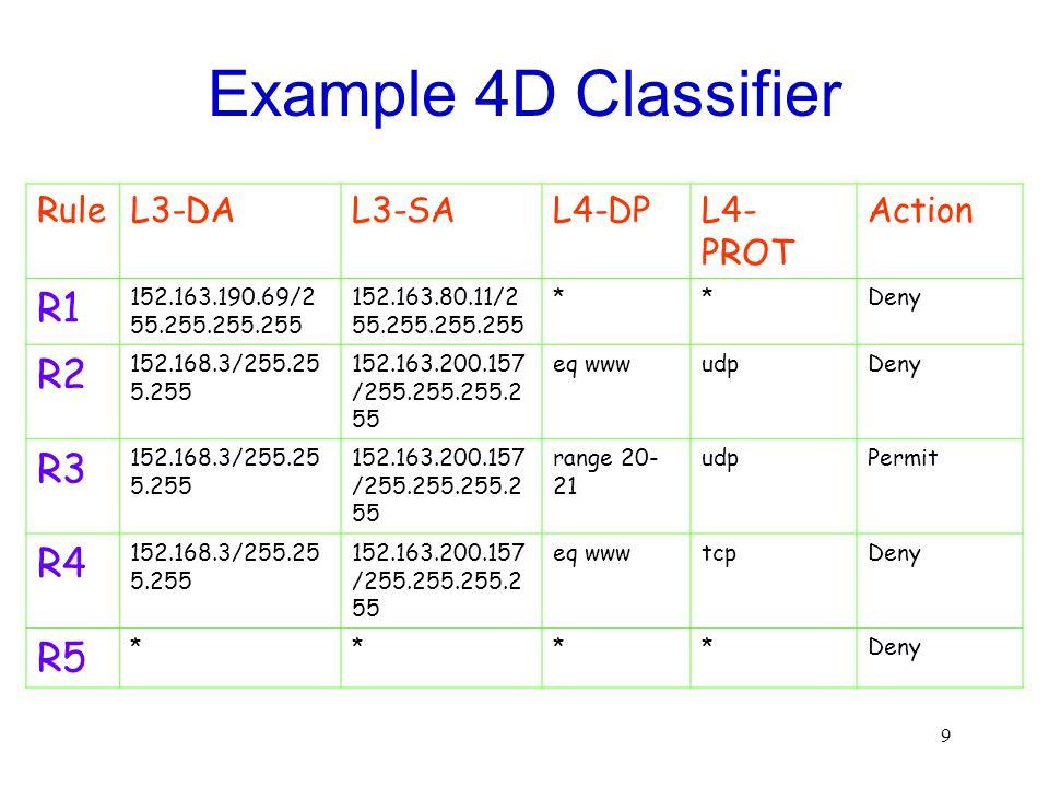 9 Example 4D Classifier RuleL3-DAL3-SAL4-DPL4- PROT Action R1 152.163.190.69/2 55.255.255.255 152.163.80.11/2 55.255.255.255 **Deny R2 152.168.3/255.2