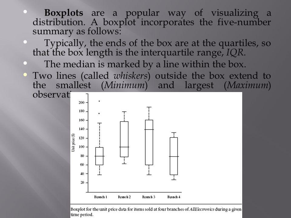 Boxplots are a popular way of visualizing a distribution. A boxplot incorporates the five-number summary as follows: Typically, the ends of the box ar