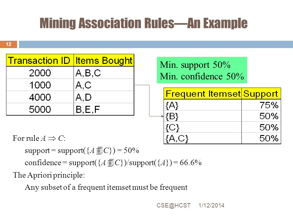 Mining Association RulesAn Example For rule A C: support = support({A C}) = 50% confidence = support({A C})/support({A}) = 66.6% The Apriori principle