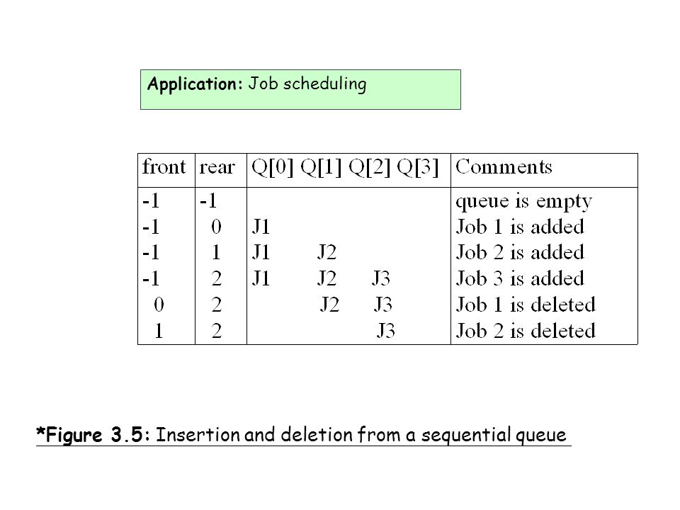 *Figure 3.5: Insertion and deletion from a sequential queue Application: Job scheduling