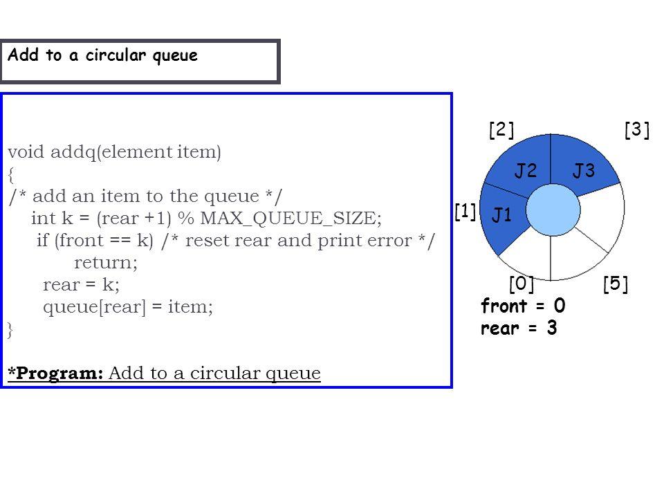 void addq(element item) { /* add an item to the queue */ int k = (rear +1) % MAX_QUEUE_SIZE; if (front == k) /* reset rear and print error */ return; rear = k; queue[rear] = item; } *Program: Add to a circular queue Add to a circular queue [2] [3] [1] [4] [0] [5] front = 0 rear = 3 J2 J1 J3