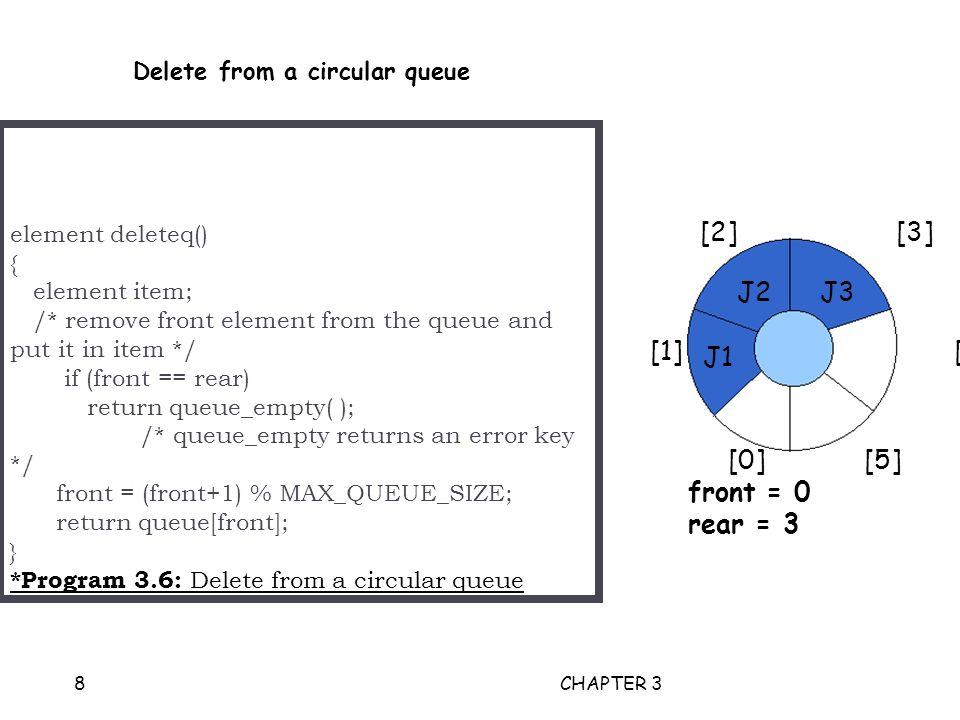 element deleteq() { element item; /* remove front element from the queue and put it in item */ if (front == rear) return queue_empty( ); /* queue_empty returns an error key */ front = (front+1) % MAX_QUEUE_SIZE; return queue[front]; } *Program 3.6: Delete from a circular queue CHAPTER 38 Delete from a circular queue [2] [3] [1] [4] [0] [5] front = 0 rear = 3 J2 J1 J3