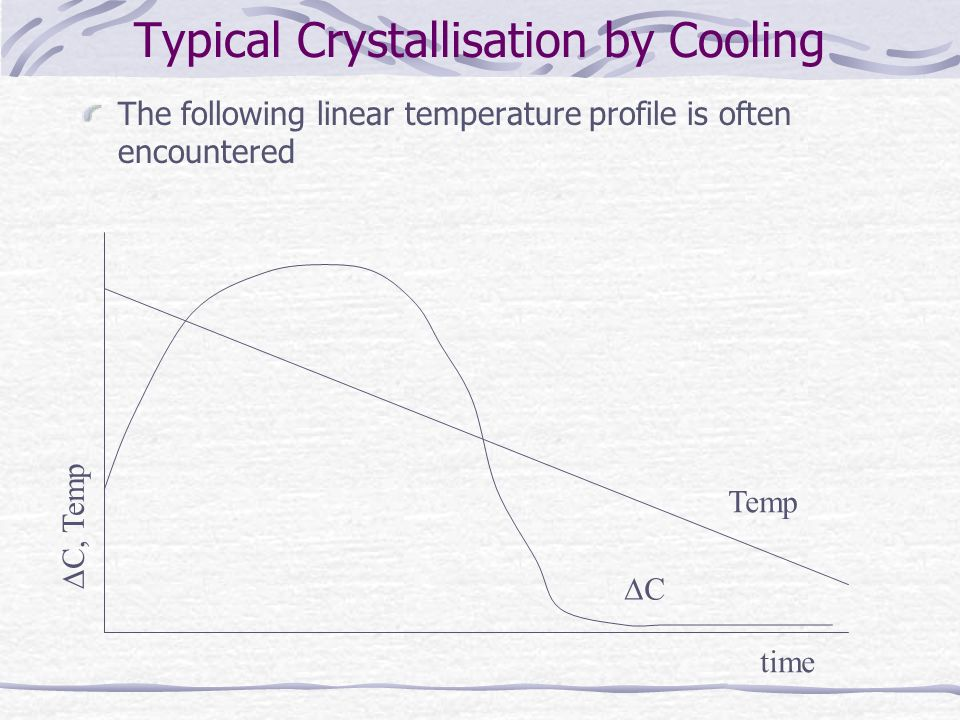 Typical Crystallisation by Cooling The following linear temperature profile is often encountered Temp C C, Temp time