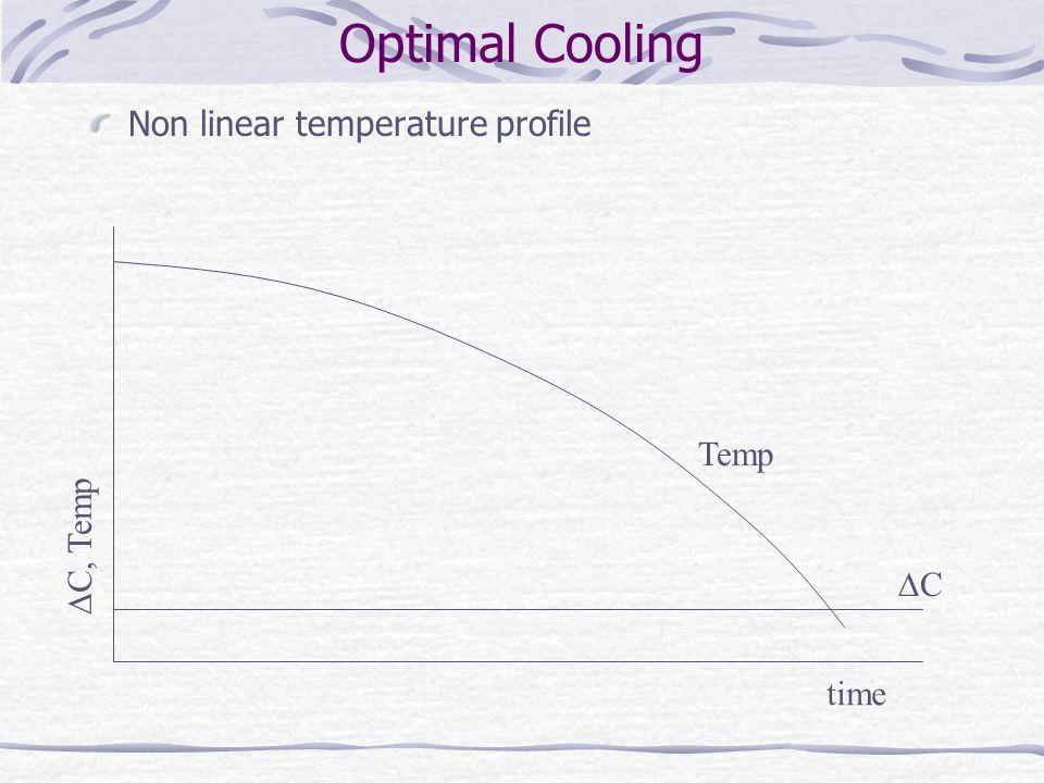 Optimal Cooling Non linear temperature profile Temp C C, Temp time