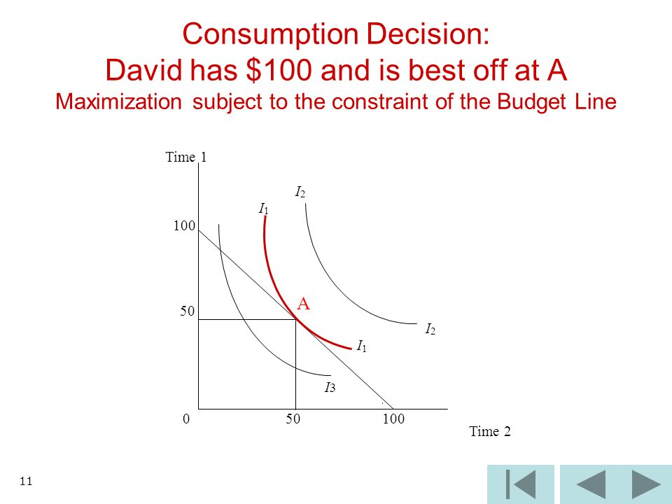 11 Consumption Decision: David has $100 and is best off at A Maximization subject to the constraint of the Budget Line I3I3 Time 1 I 2 I 1 100 50 A I