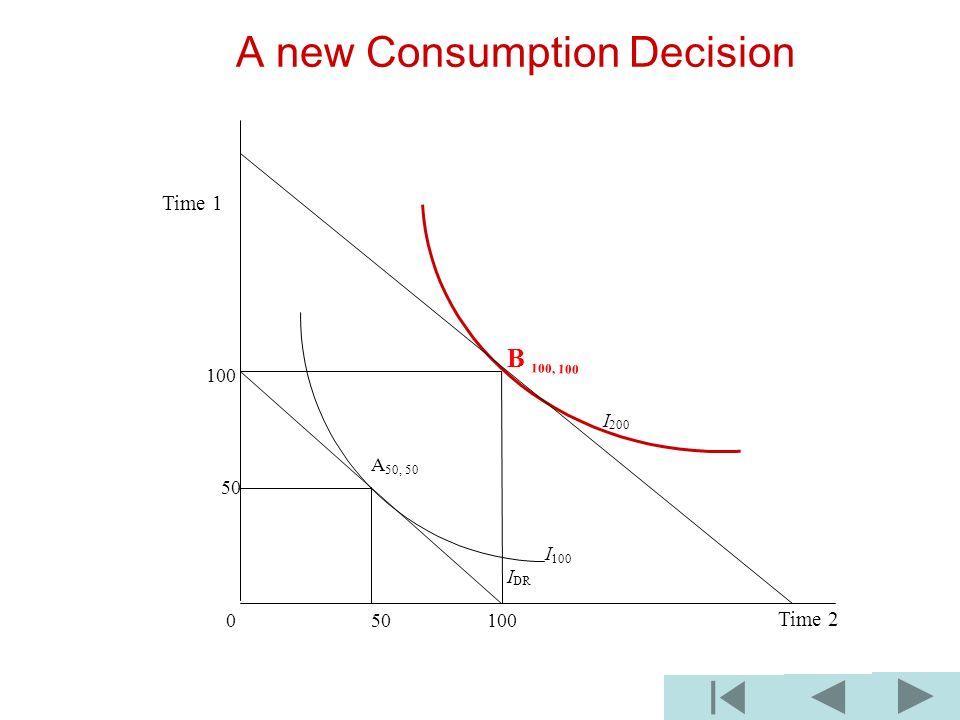 A new Consumption Decision B 100, 100 100 I 200 A 50, 50 50 I 100 I DR 0 50 100 Time 1 Time 2