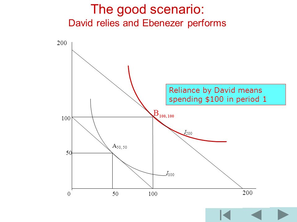 The good scenario: David relies and Ebenezer performs B 100, 100 100 I 200 A 50, 50 50 I 100 0 50 100 200 Reliance by David means spending $100 in per