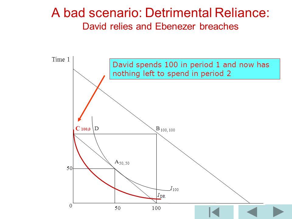 B 100, 100 I 100 I DR 0 50 100 A bad scenario: Detrimental Reliance: David relies and Ebenezer breaches C 100,0 D A 50, 50 50 Time 1 David spends 100