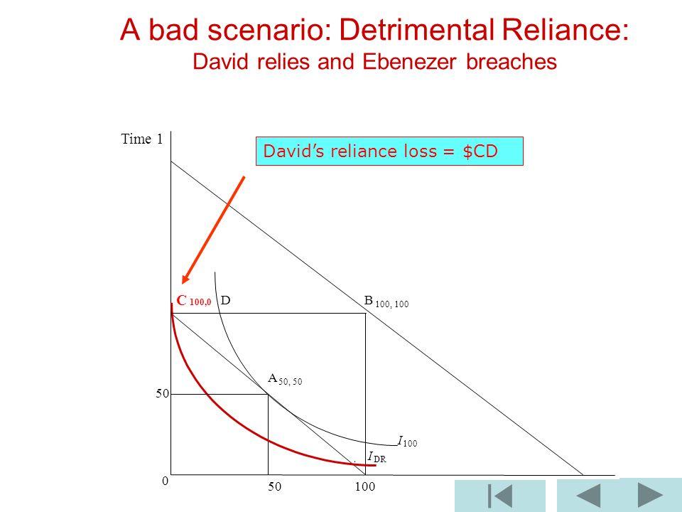 B 100, 100 I 100 I DR 0 50 100 A bad scenario: Detrimental Reliance: David relies and Ebenezer breaches C 100,0 D A 50, 50 50 Time 1 Davids reliance l