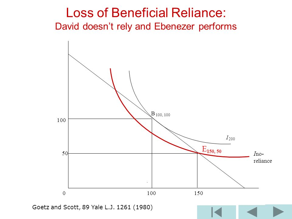 B 100, 100 100 I 200 50 E 150, 50 0 100 150 Loss of Beneficial Reliance: David doesnt rely and Ebenezer performs I no- reliance Goetz and Scott, 89 Ya
