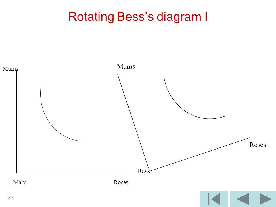 25 Mums Mary Roses Rotating Besss diagram I Roses Mums Bess