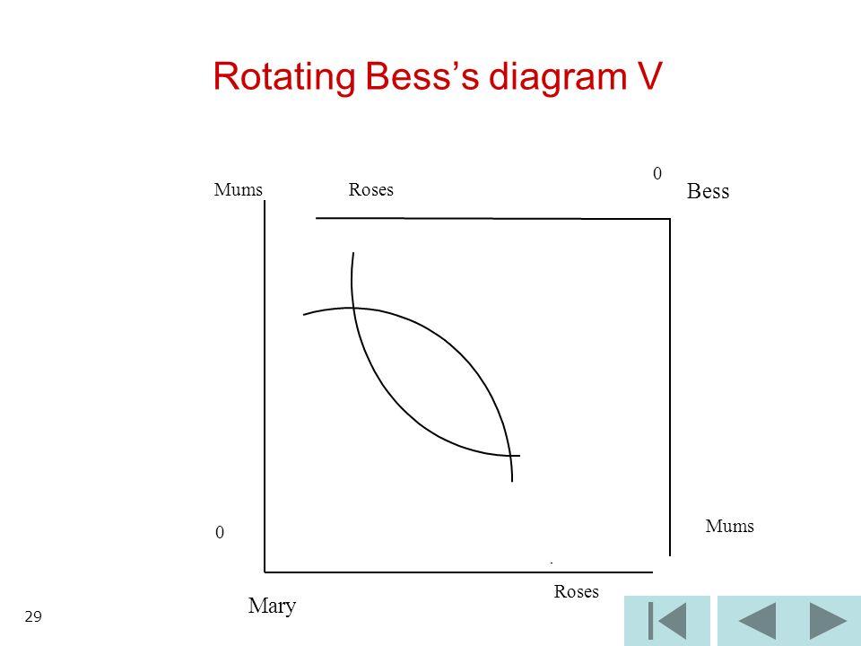 29 Rotating Besss diagram V 0 0 Roses