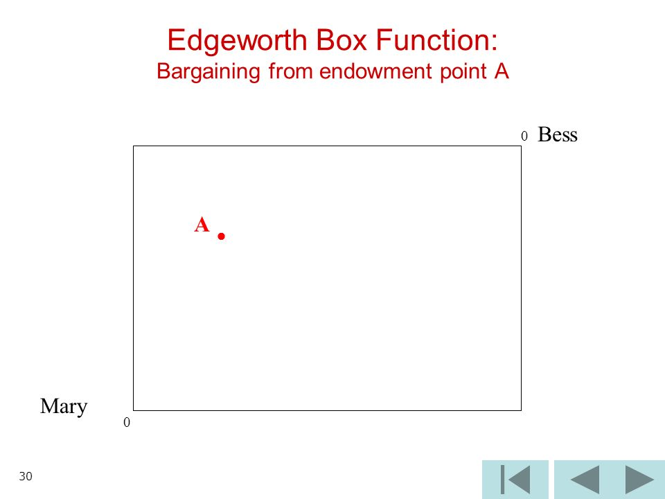 30 Mary Edgeworth Box Function: Bargaining from endowment point A 0 Bess A 0