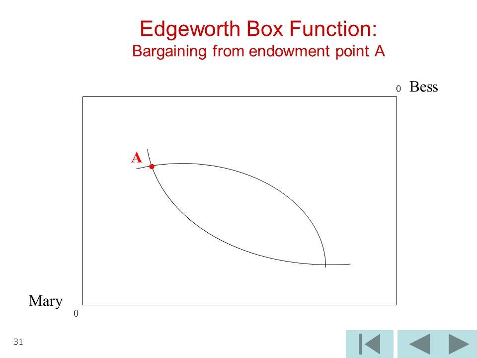 31 Edgeworth Box Function: Bargaining from endowment point A Mary Bess A 0 0