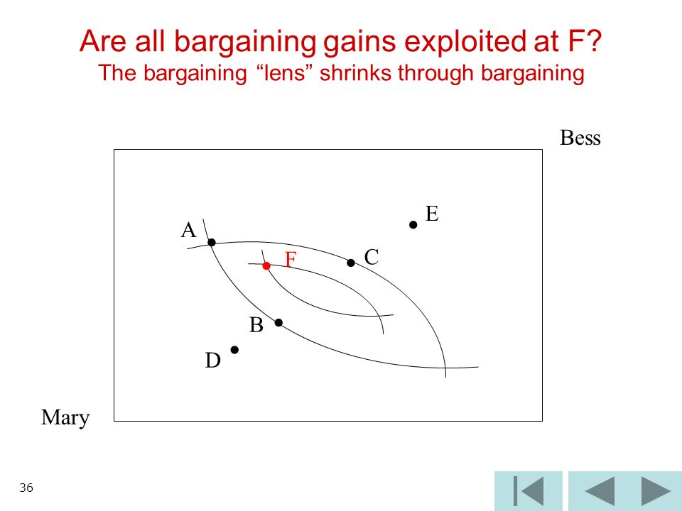 36 Are all bargaining gains exploited at F? The bargaining lens shrinks through bargaining Mary Bess A B C D E F