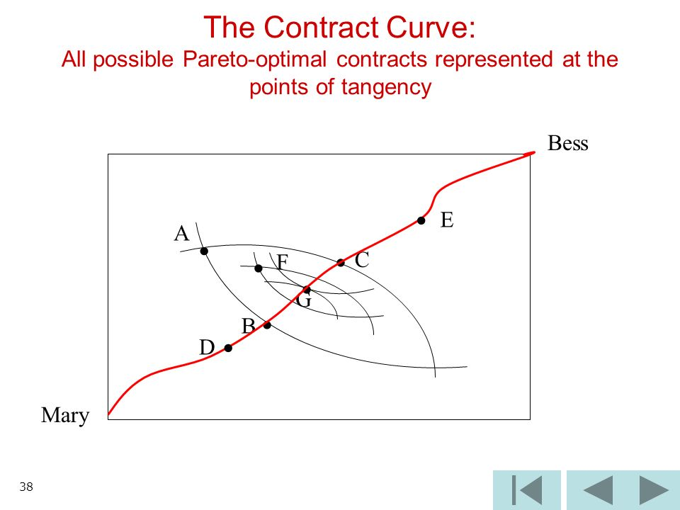 38 Mary The Contract Curve: All possible Pareto-optimal contracts represented at the points of tangency Bess A B C D E F G