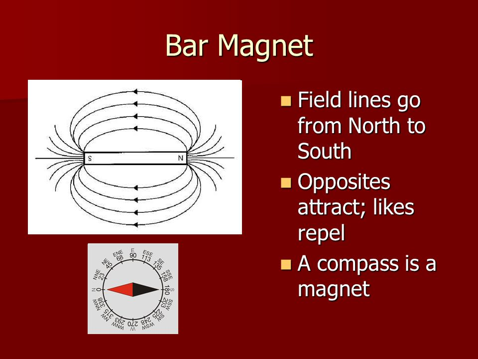 Bar Magnet Field lines go from North to South Field lines go from North to South Opposites attract; likes repel Opposites attract; likes repel A compass is a magnet A compass is a magnet