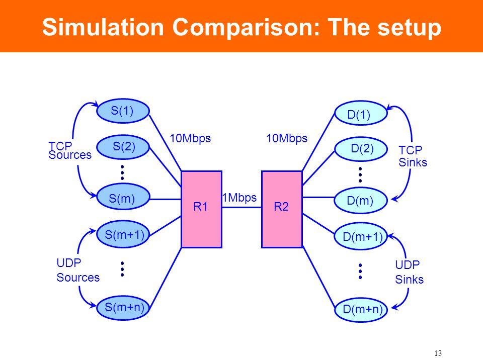 13 Simulation Comparison: The setup R1 1Mbps 10Mbps S(2) S(m) S(m+n) TCP Sources S(m+1) UDP Sources S(1) R2 D(2) D(m) D(m+n) TCP Sinks D(m+1) UDP Sink