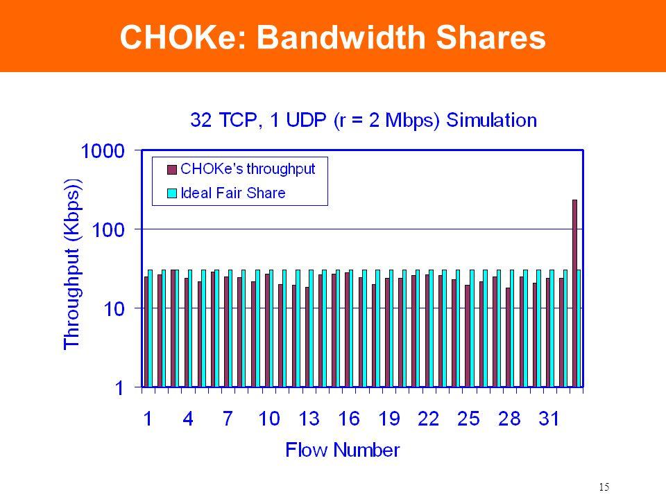 15 CHOKe: Bandwidth Shares